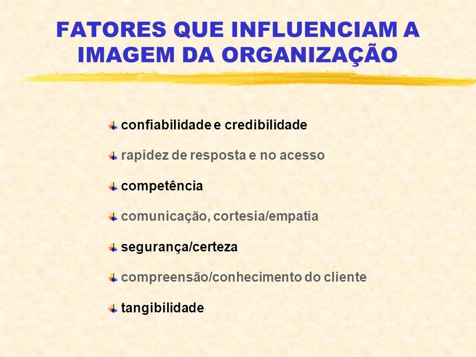 FATORES QUE INFLUENCIAM A IMAGEM DA ORGANIZAÇÃO confiabilidade e credibilidade rapidez de resposta e no acesso competência comunicação, cortesia/empat