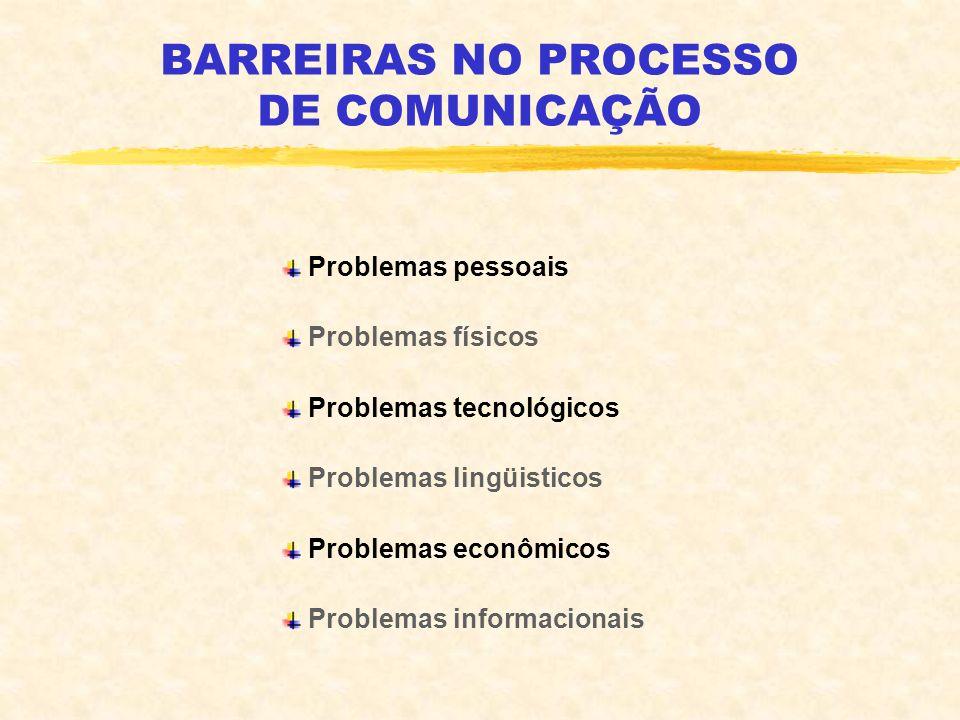 BARREIRAS NO PROCESSO DE COMUNICAÇÃO Problemas pessoais Problemas físicos Problemas tecnológicos Problemas lingüisticos Problemas econômicos Problemas