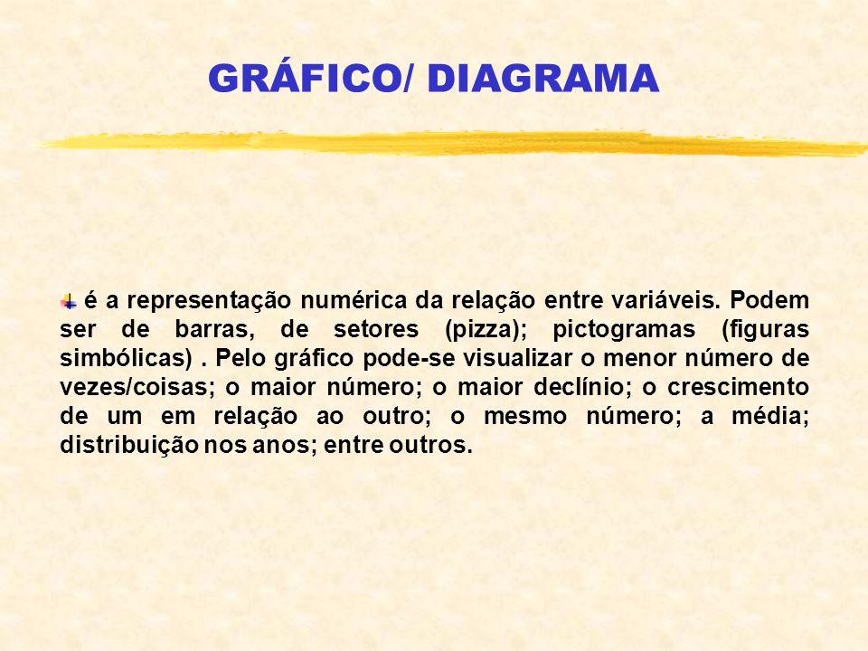 é a representação numérica da relação entre variáveis. Podem ser de barras, de setores (pizza); pictogramas (figuras simbólicas). Pelo gráfico pode-se