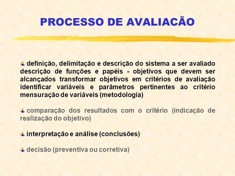PROCESSO DE AVALIACÃO definição, delimitação e descrição do sistema a ser avaliado descrição de funções e papéis - objetivos que devem ser alcançados