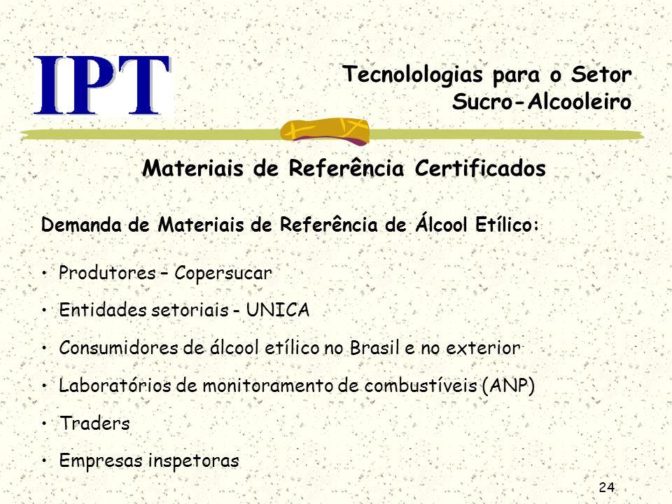 24 Tecnolologias para o Setor Sucro-Alcooleiro Materiais de Referência Certificados Demanda de Materiais de Referência de Álcool Etílico: Produtores –