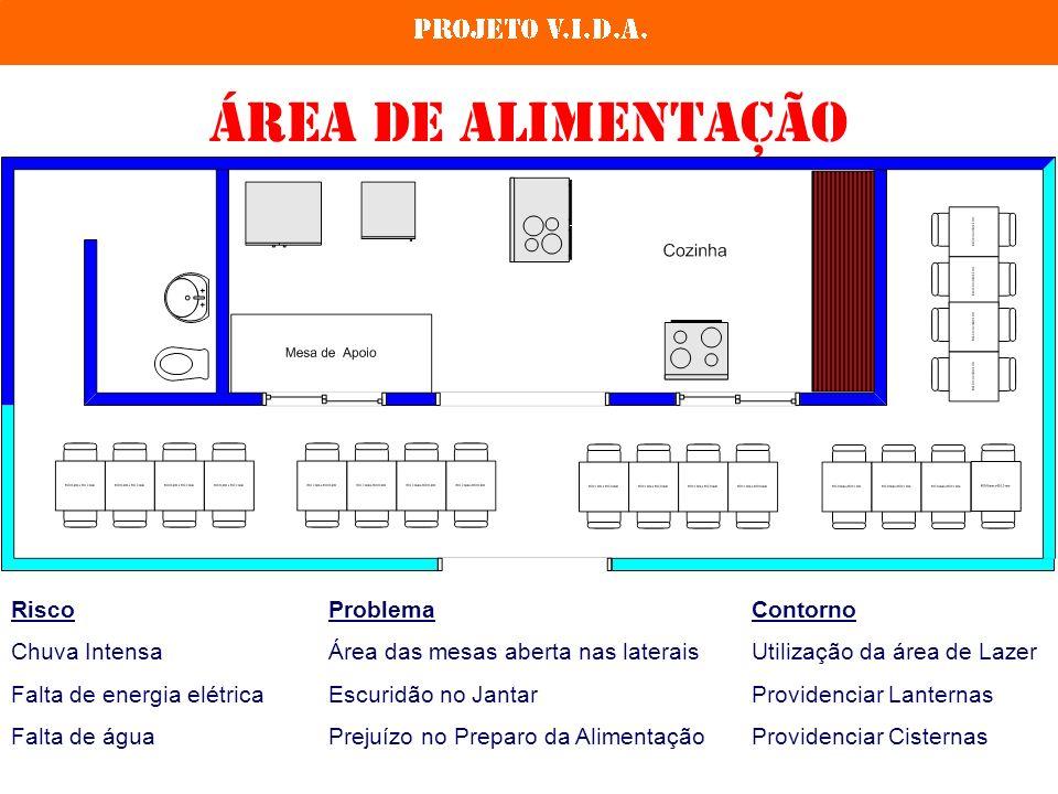 Área de alimentação RiscoProblemaContorno Chuva IntensaÁrea das mesas aberta nas lateraisUtilização da área de Lazer Falta de energia elétricaEscuridão no JantarProvidenciar Lanternas Falta de águaPrejuízo no Preparo da AlimentaçãoProvidenciar Cisternas