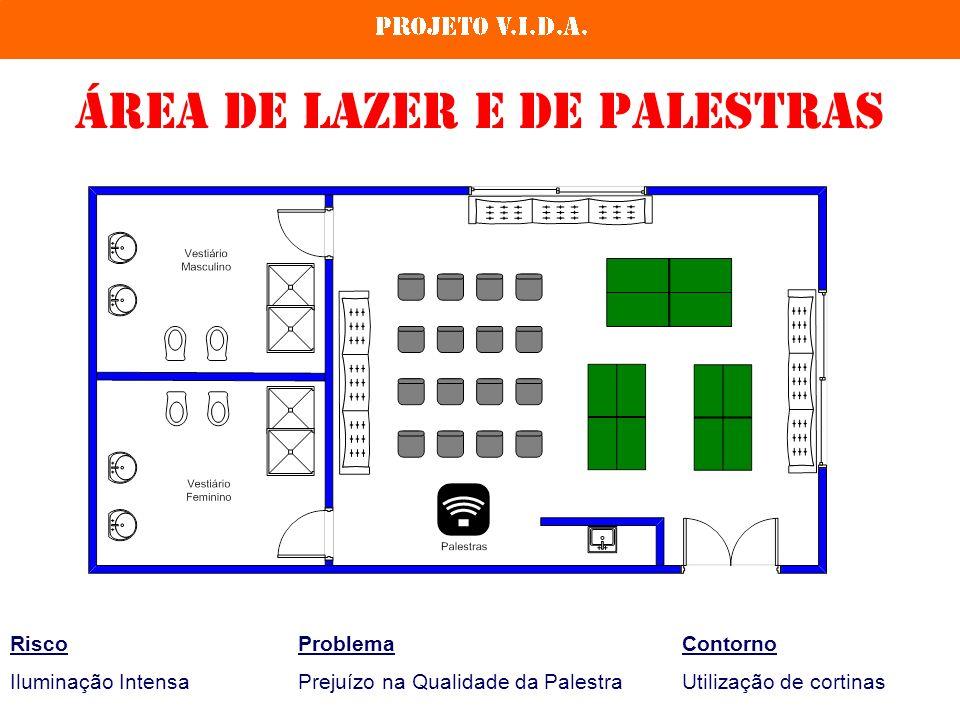 Área de LAZER e de PALESTRAS RiscoProblemaContorno Iluminação IntensaPrejuízo na Qualidade da PalestraUtilização de cortinas
