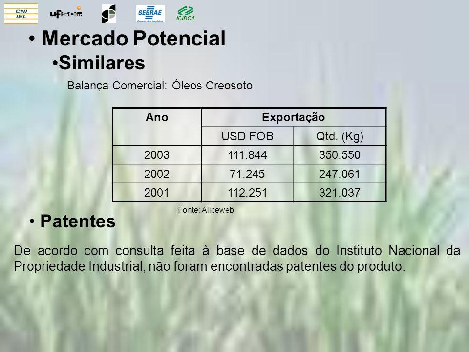 ICIDCA Balança Comercial: Óleos Creosoto Fonte: Aliceweb Patentes De acordo com consulta feita à base de dados do Instituto Nacional da Propriedade Industrial, não foram encontradas patentes do produto.