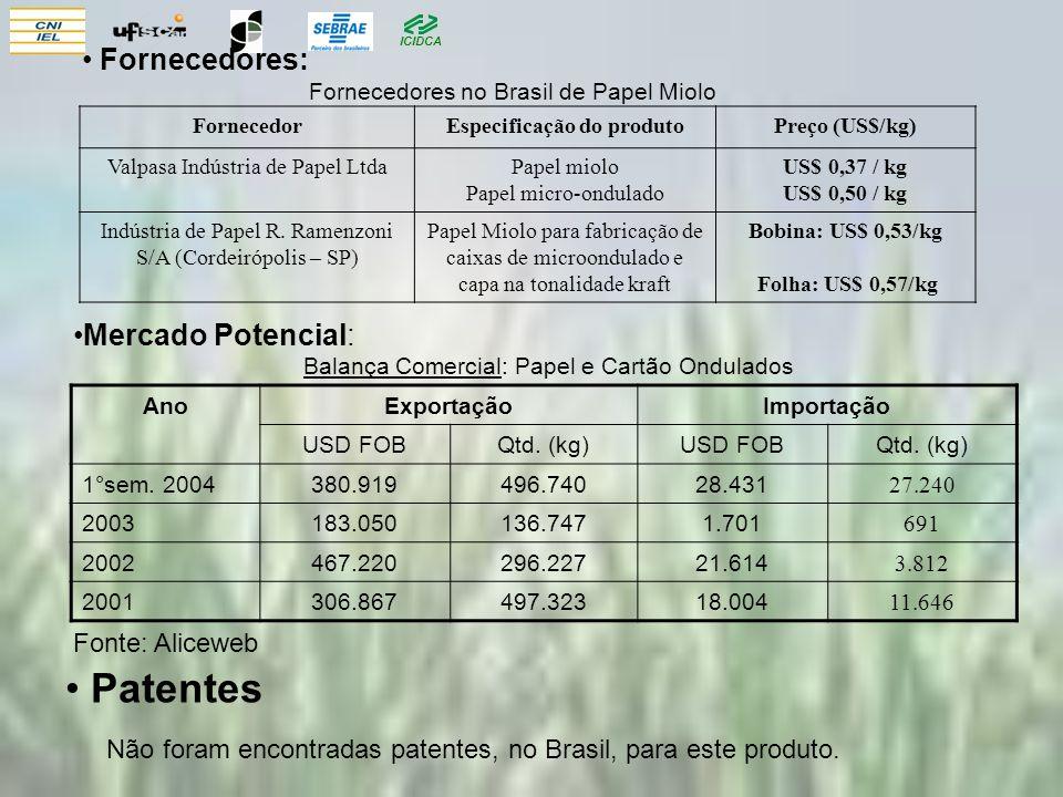 ICIDCA Mercado Potencial: Fonte: Aliceweb Patentes Não foram encontradas patentes, no Brasil, para este produto. AnoExportaçãoImportação USD FOBQtd. (