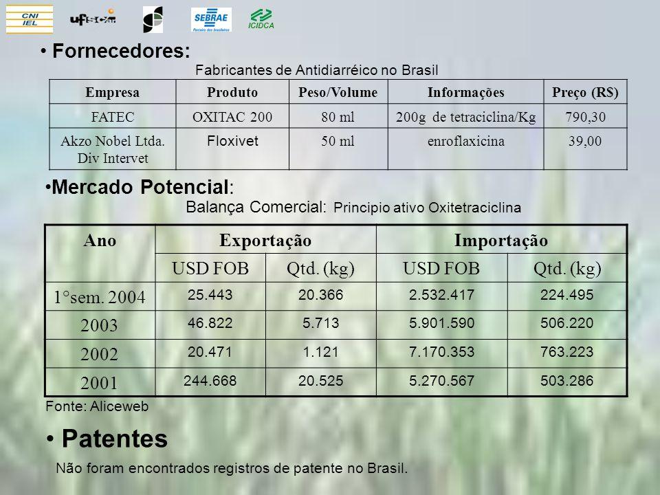 ICIDCA Mercado Potencial: AnoExportaçãoImportação USD FOBQtd. (kg)USD FOBQtd. (kg) 1°sem. 2004 25.44320.3662.532.417224.495 2003 46.8225.7135.901.5905