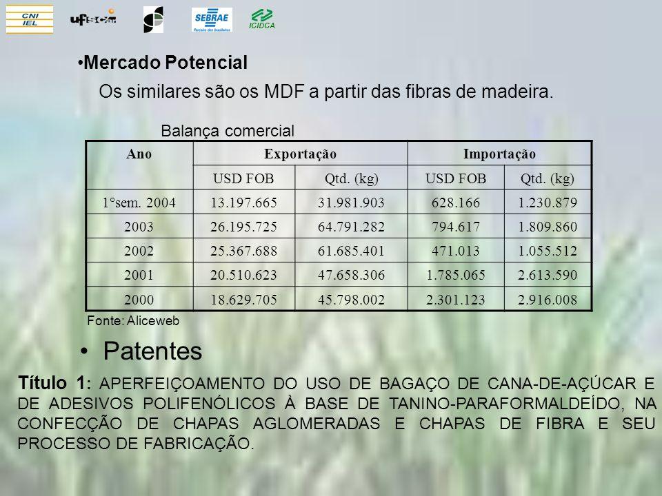 ICIDCA Mercado Potencial Os similares são os MDF a partir das fibras de madeira. AnoExportaçãoImportação USD FOBQtd. (kg)USD FOBQtd. (kg) 1°sem. 20041