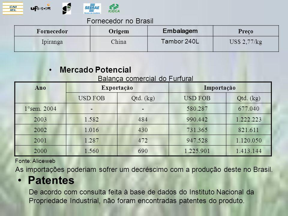 ICIDCA Mercado Potencial AnoExportaçãoImportação USD FOBQtd. (kg)USD FOBQtd. (kg) 1°sem. 2004--580.287677.040 20031.582484990.4421.222.223 20021.01643