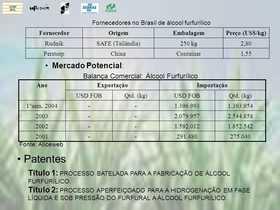 ICIDCA Mercado Potencial: AnoExportaçãoImportação USD FOBQtd. (kg)USD FOBQtd. (kg) 1°sem. 2004--1.396.9931.393.954 2003--2.079.9572.544.858 2002--1.59