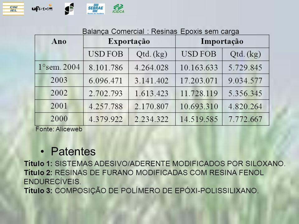 ICIDCA AnoExportaçãoImportação USD FOBQtd. (kg)USD FOBQtd. (kg) 1°sem. 20048.101.7864.264.02810.163.6335.729.845 20036.096.4713.141.40217.203.0719.034