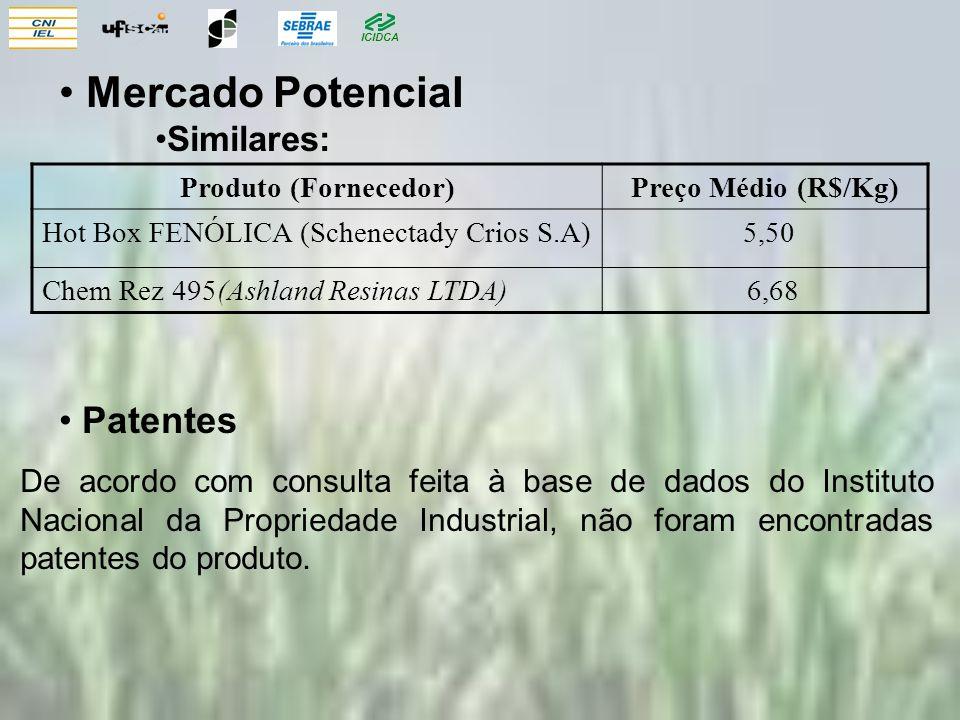 ICIDCA Patentes De acordo com consulta feita à base de dados do Instituto Nacional da Propriedade Industrial, não foram encontradas patentes do produt