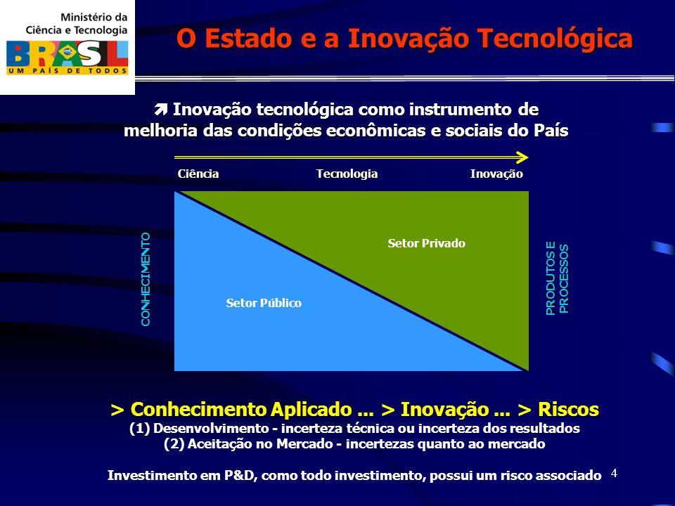 4 Ciência Inovação tecnológica como instrumento de melhoria das condições econômicas e sociais do País Inovação tecnológica como instrumento de melhoria das condições econômicas e sociais do País O Estado e a Inovação Tecnológica TecnologiaInovação CONHECIMENTO PRODUTOS E PROCESSOS Setor Público Setor Privado > Conhecimento Aplicado...