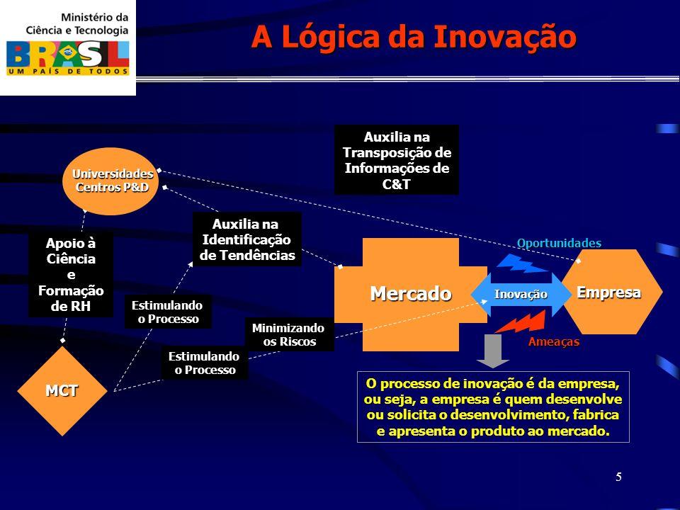 5 Empresa Ameaças O processo de inovação é da empresa, ou seja, a empresa é quem desenvolve ou solicita o desenvolvimento, fabrica e apresenta o produto ao mercado.