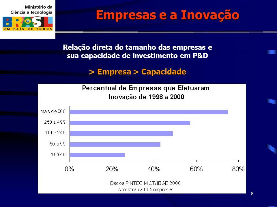 8 Empresas e a Inovação Relação direta do tamanho das empresas e sua capacidade de investimento em P&D > Empresa > Capacidade