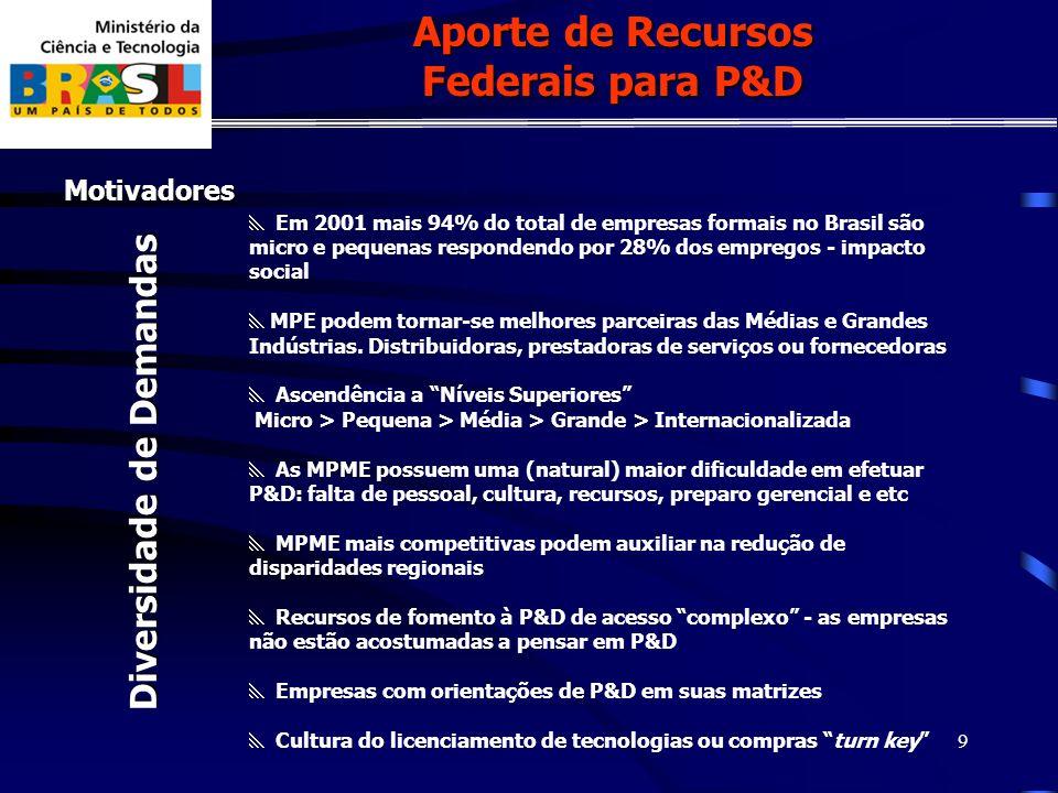 9 Motivadores Em 2001 mais 94% do total de empresas formais no Brasil são micro e pequenas respondendo por 28% dos empregos - impacto social MPE podem tornar-se melhores parceiras das Médias e Grandes Indústrias.