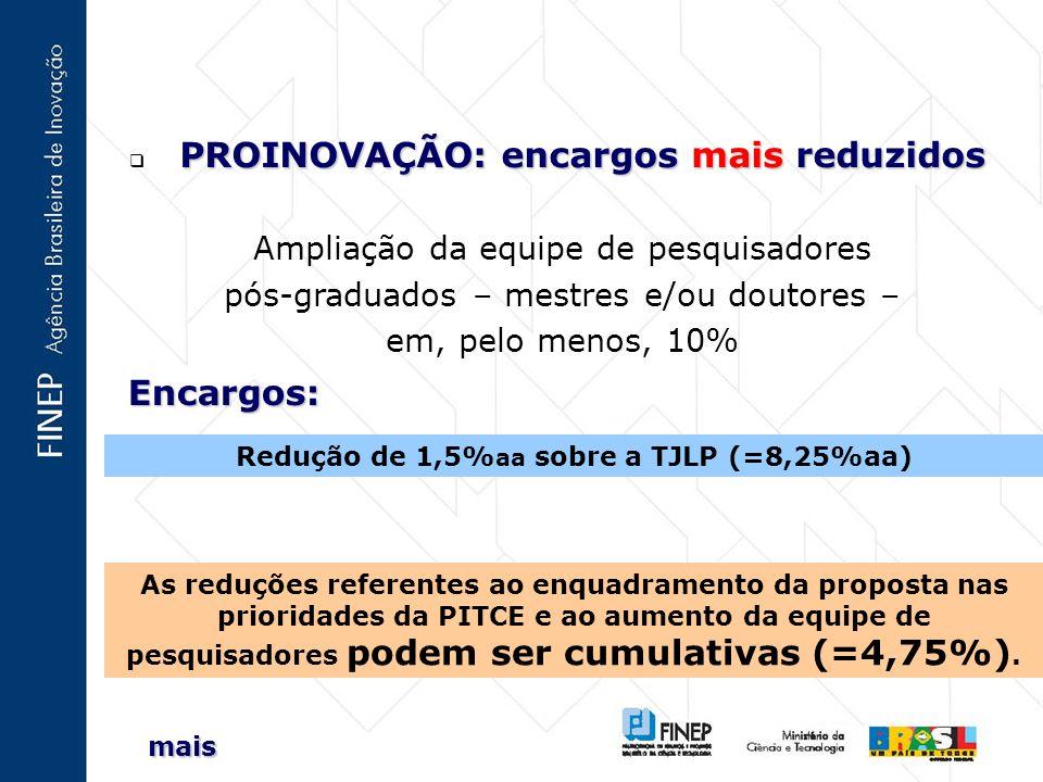 PROINOVAÇÃO: encargos mais reduzidos PROINOVAÇÃO: encargos mais reduzidos Ampliação da equipe de pesquisadores pós-graduados – mestres e/ou doutores – em, pelo menos, 10% Redução de 1,5% aa sobre a TJLP (=8,25%aa) As reduções referentes ao enquadramento da proposta nas prioridades da PITCE e ao aumento da equipe de pesquisadores podem ser cumulativas (=4,75%).
