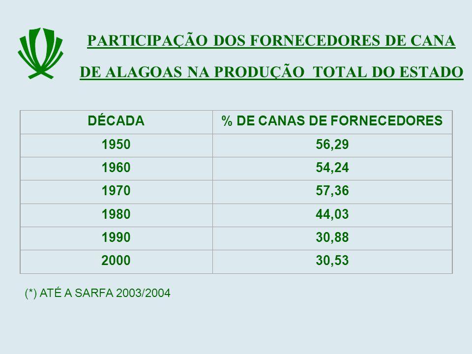 PARTICIPAÇÃO DOS FORNECEDORES DE CANA DE ALAGOAS NA PRODUÇÃO TOTAL DO ESTADO DÉCADA% DE CANAS DE FORNECEDORES 195056,29 196054,24 197057,36 198044,03
