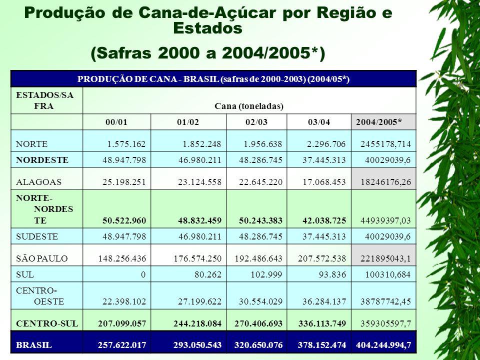 Produção de Cana-de-Açúcar por Região e Estados (Safras 2000 a 2004/2005*) PRODUÇÃO DE CANA - BRASIL (safras de 2000-2003) (2004/05*) ESTADOS/SA FRACana (toneladas) 00/0101/0202/0303/042004/2005* NORTE1.575.1621.852.2481.956.6382.296.7062455178,714 NORDESTE48.947.79846.980.21148.286.74537.445.31340029039,6 ALAGOAS25.198.25123.124.55822.645.22017.068.45318246176,26 NORTE- NORDES TE50.522.96048.832.45950.243.38342.038.72544939397,03 SUDESTE48.947.79846.980.21148.286.74537.445.31340029039,6 SÃO PAULO148.256.436176.574.250192.486.643207.572.538221895043,1 SUL080.262102.99993.836100310,684 CENTRO- OESTE22.398.10227.199.62230.554.02936.284.13738787742,45 CENTRO-SUL207.099.057244.218.084270.406.693336.113.749359305597,7 BRASIL257.622.017293.050.543320.650.076378.152.474404.244.994,7