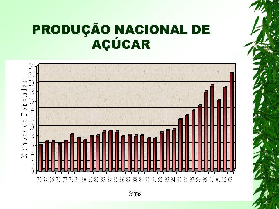 PRODUÇÃO NACIONAL DE AÇÚCAR