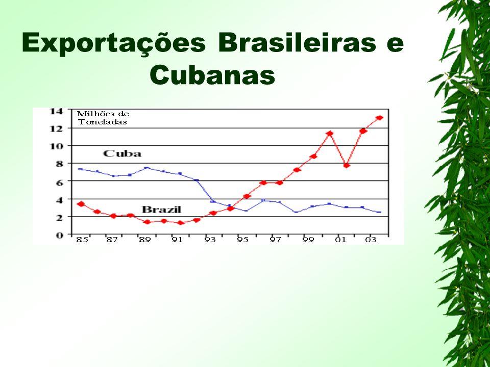 Exportações Brasileiras e Cubanas