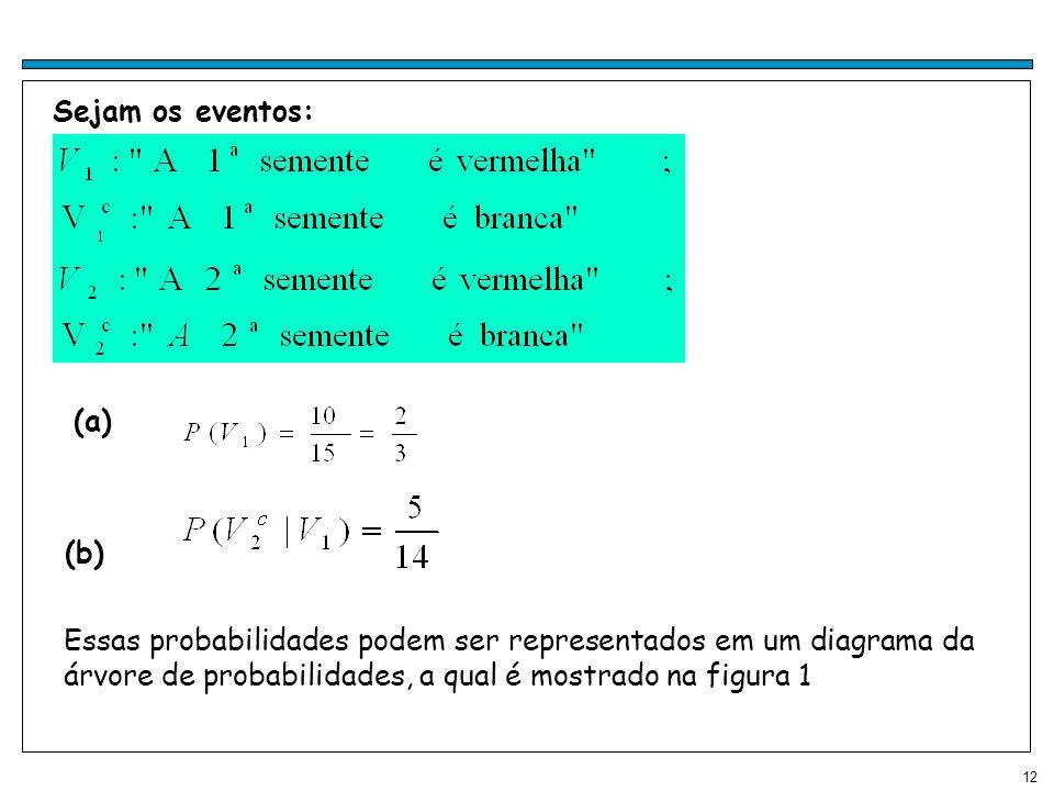 12 Sejam os eventos: (a) (b) Essas probabilidades podem ser representados em um diagrama da árvore de probabilidades, a qual é mostrado na figura 1