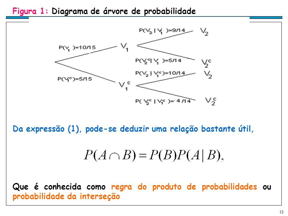 13 Figura 1: Diagrama de árvore de probabilidade Da expressão (1), pode-se deduzir uma relação bastante útil, Que é conhecida como regra do produto de probabilidades ou probabilidade da interseção