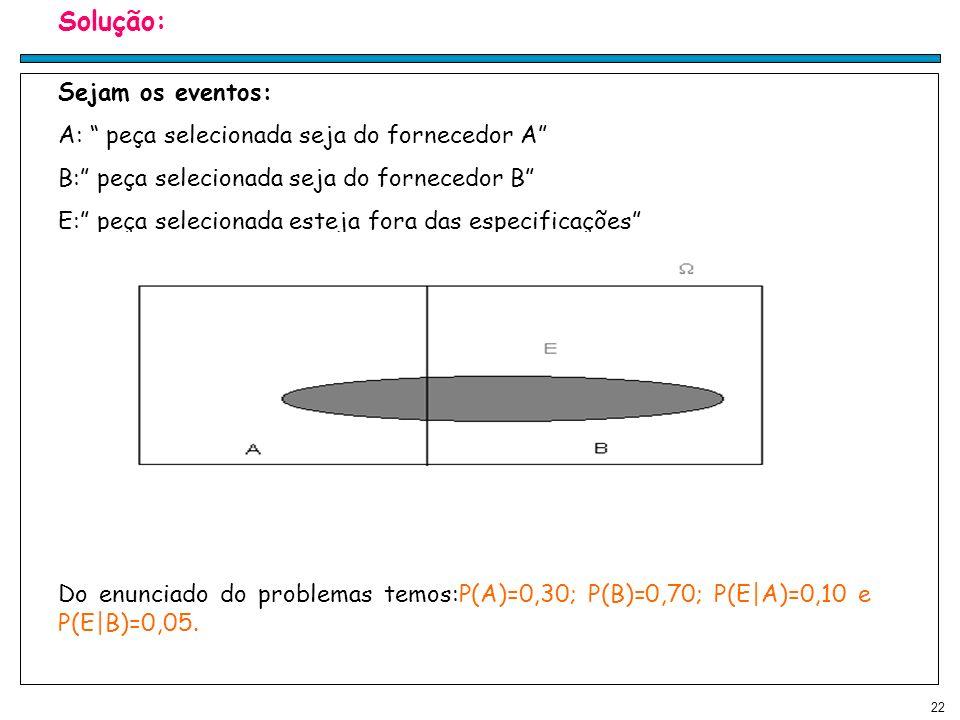 22 Solução: Sejam os eventos: A: peça selecionada seja do fornecedor A B: peça selecionada seja do fornecedor B E: peça selecionada esteja fora das especificações Do enunciado do problemas temos:P(A)=0,30; P(B)=0,70; P(E|A)=0,10 e P(E|B)=0,05.