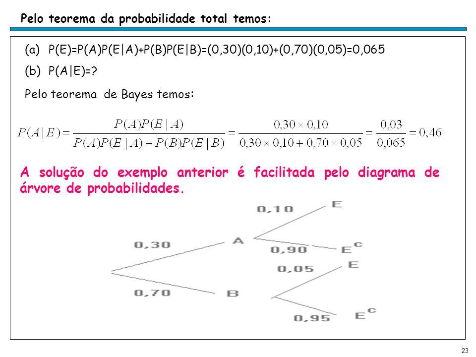 23 (a)P(E)=P(A)P(E|A)+P(B)P(E|B)=(0,30)(0,10)+(0,70)(0,05)=0,065 (b)P(A|E)=.