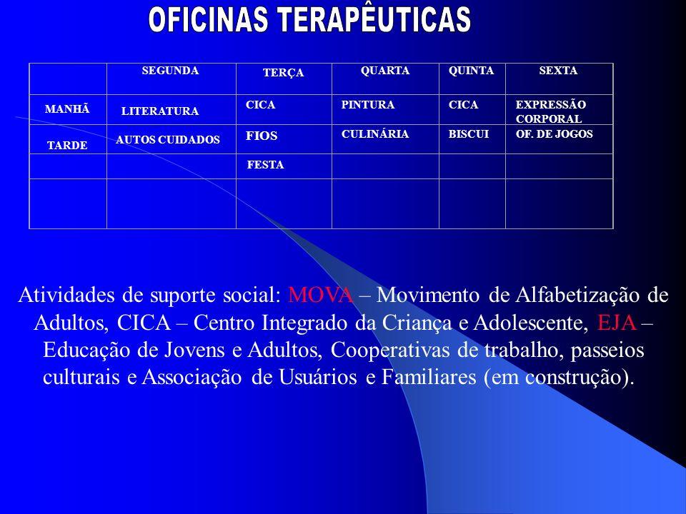 SEGUNDA TERÇA QUARTAQUINTASEXTA MANHÃ CICAPINTURACICAEXPRESSÃO CORPORAL FIOS CULINÁRIABISCUIOF. DE JOGOS TARDE Atividades de suporte social: MOVA – Mo