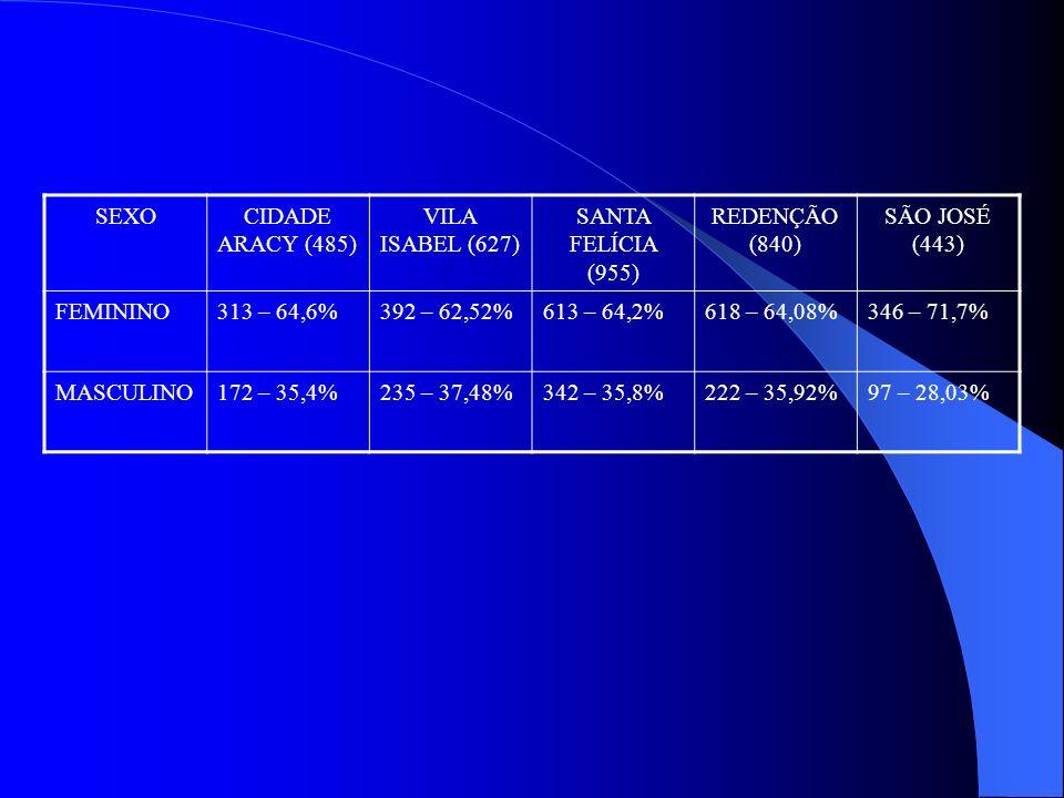 SEXOCIDADE ARACY (485) VILA ISABEL (627) SANTA FELÍCIA (955) REDENÇÃO (840) SÃO JOSÉ (443) FEMININO313 – 64,6%392 – 62,52%613 – 64,2%618 – 64,08%346 –