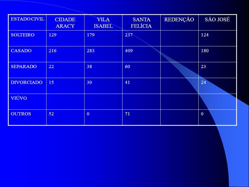 ESTADO CIVIL CIDADE ARACY VILA ISABEL SANTA FELÍCIA REDENÇÃOSÃO JOSÉ SOLTEIRO129179237124 CASADO216283409180 SEPARADO22386023 DIVORCIADO15304124 VIÚVO