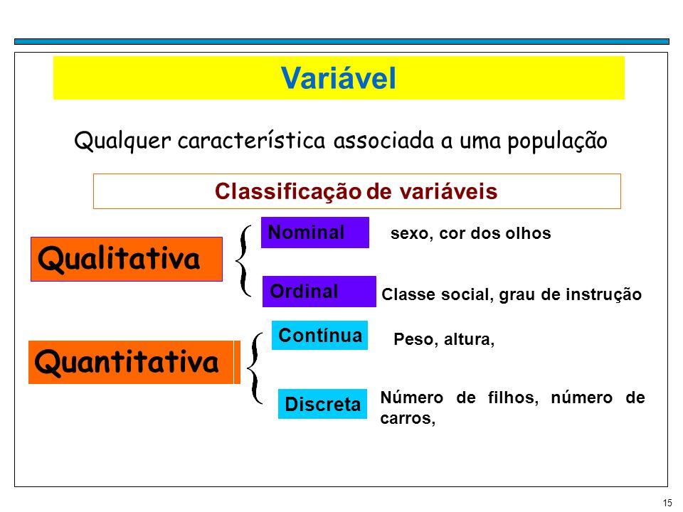 15 Variável Qualquer característica associada a uma população Classificação de variáveis Quantitativa Qualitativa Nominal sexo, cor dos olhos Ordinal