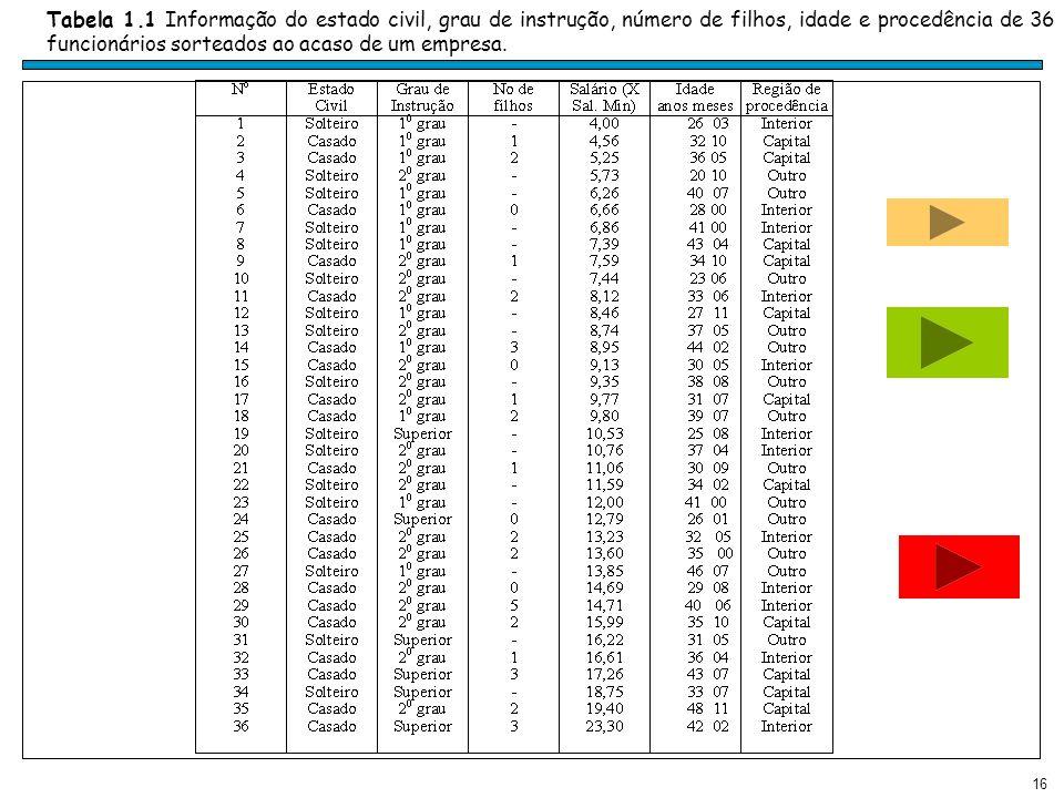16 Tabela 1.1 Informação do estado civil, grau de instrução, número de filhos, idade e procedência de 36 funcionários sorteados ao acaso de um empresa