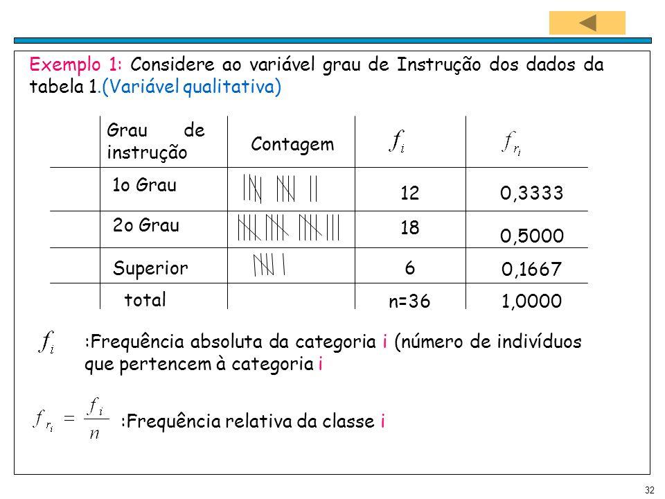 32 Exemplo 1: Considere ao variável grau de Instrução dos dados da tabela 1.(Variável qualitativa) Grau de instrução 1o Grau 2o Grau Superior total Co
