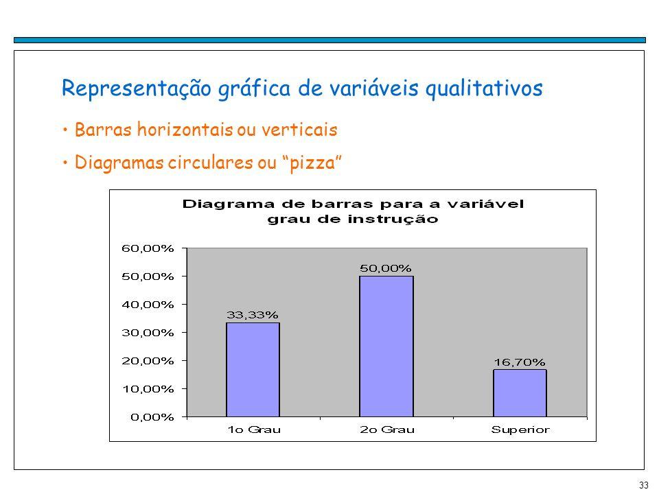 33 Representação gráfica de variáveis qualitativos Barras horizontais ou verticais Diagramas circulares ou pizza