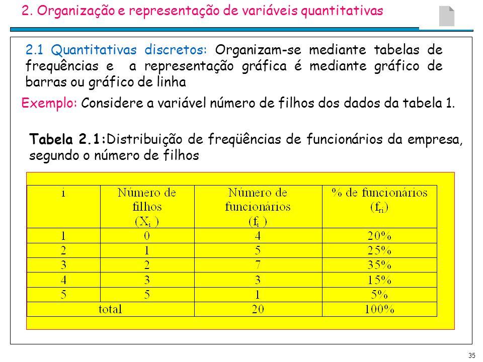 35 2. Organização e representação de variáveis quantitativas 2.1 Quantitativas discretos: Organizam-se mediante tabelas de frequências e a representaç