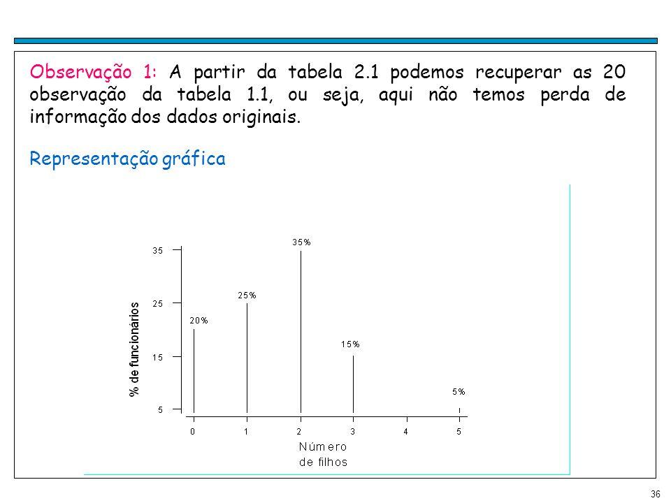 36 Representação gráfica Observação 1: A partir da tabela 2.1 podemos recuperar as 20 observação da tabela 1.1, ou seja, aqui não temos perda de infor