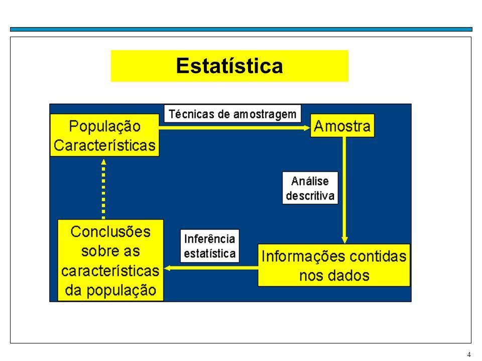 15 Variável Qualquer característica associada a uma população Classificação de variáveis Quantitativa Qualitativa Nominal sexo, cor dos olhos Ordinal Classe social, grau de instrução Contínua Discreta Peso, altura, Número de filhos, número de carros,