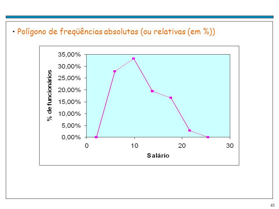 45 Polígono de freqüências absolutas (ou relativas (em %))