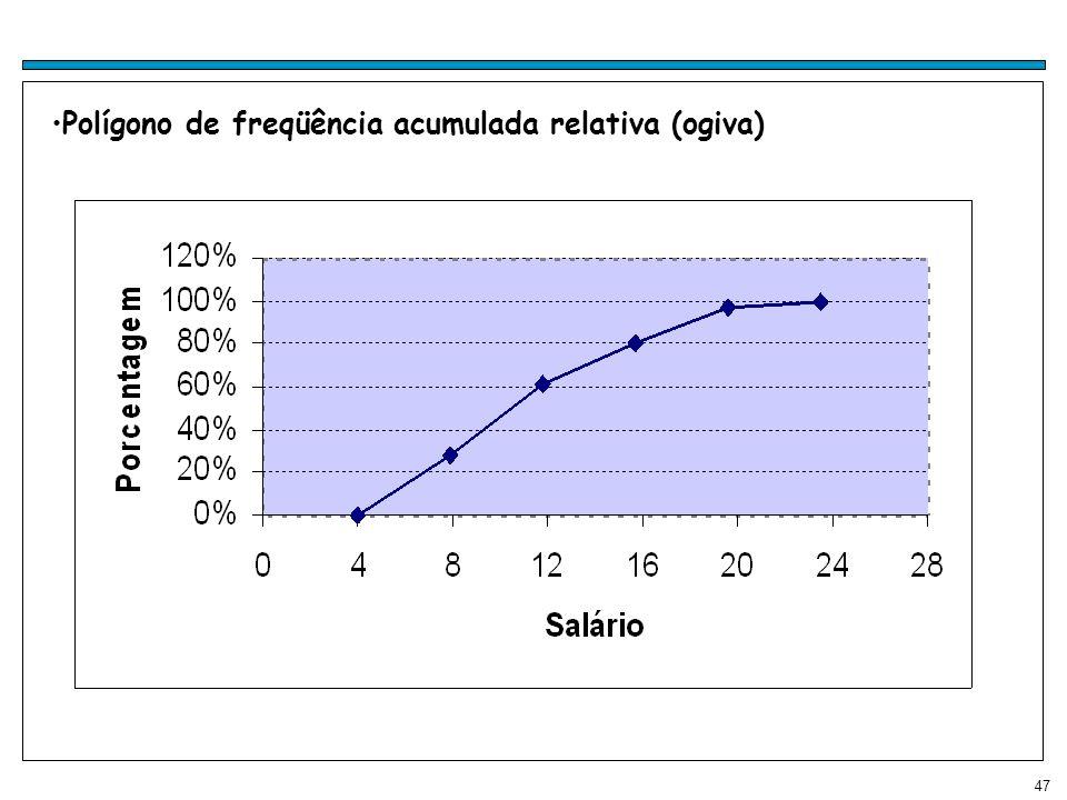 47 Polígono de freqüência acumulada relativa (ogiva)