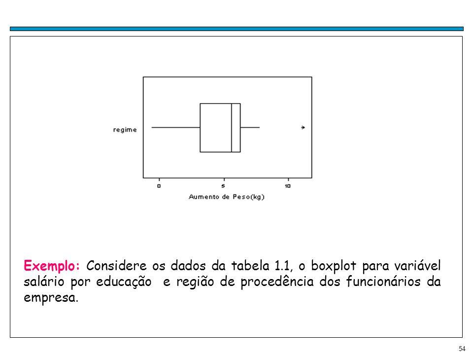 54 Exemplo: Considere os dados da tabela 1.1, o boxplot para variável salário por educação e região de procedência dos funcionários da empresa.