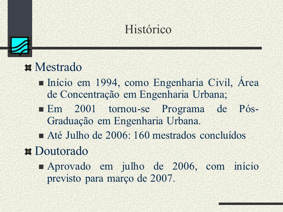 Histórico Mestrado Início em 1994, como Engenharia Civil, Área de Concentração em Engenharia Urbana; Em 2001 tornou-se Programa de Pós- Graduação em Engenharia Urbana.