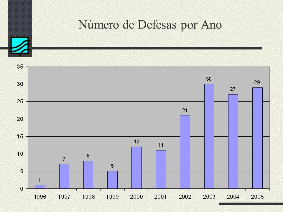 Número de Defesas por Ano