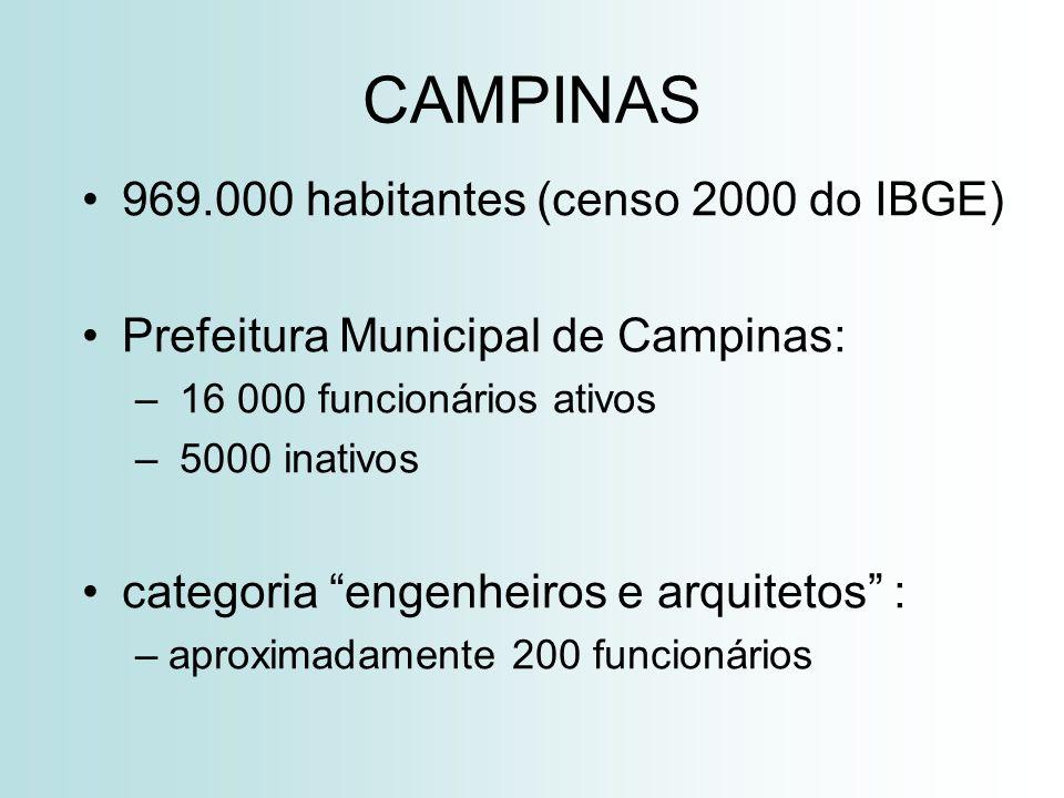 CAMPINAS 969.000 habitantes (censo 2000 do IBGE) Prefeitura Municipal de Campinas: – 16 000 funcionários ativos – 5000 inativos categoria engenheiros e arquitetos : –aproximadamente 200 funcionários
