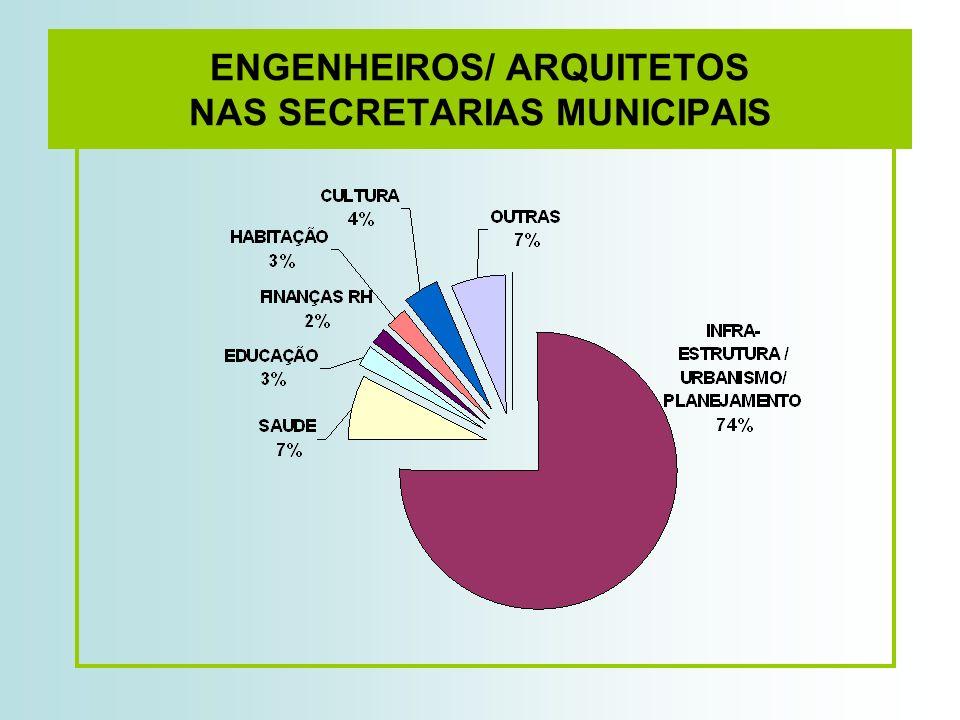 ENGENHEIROS/ ARQUITETOS NAS SECRETARIAS MUNICIPAIS