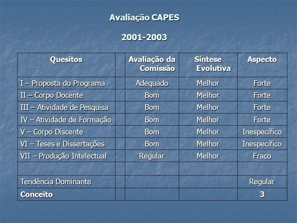 Avaliação CAPES 2001-2003 Quesitos Avaliação da Comissão Síntese Evolutiva Aspecto I – Proposta do Programa AdequadoMelhorForte II – Corpo Docente Bom