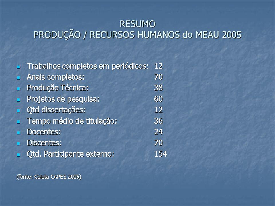 RESUMO PRODUÇÃO / RECURSOS HUMANOS do MEAU 2005 Trabalhos completos em periódicos:12 Trabalhos completos em periódicos:12 Anais completos: 70 Anais co