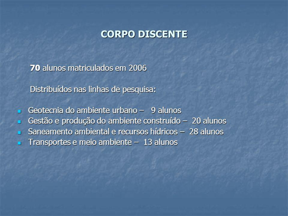CORPO DISCENTE 70 alunos matriculados em 2006 70 alunos matriculados em 2006 Distribuídos nas linhas de pesquisa: Distribuídos nas linhas de pesquisa: