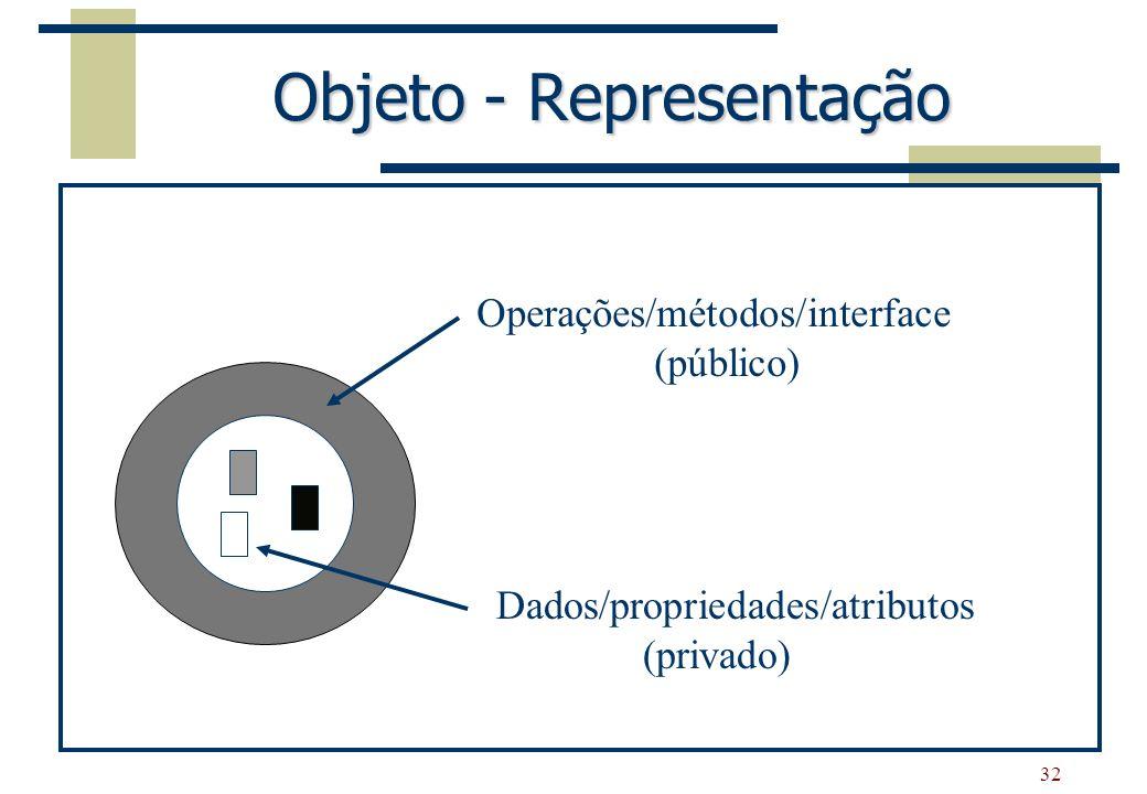 32 Objeto - Representação Dados/propriedades/atributos (privado) Operações/métodos/interface (público)