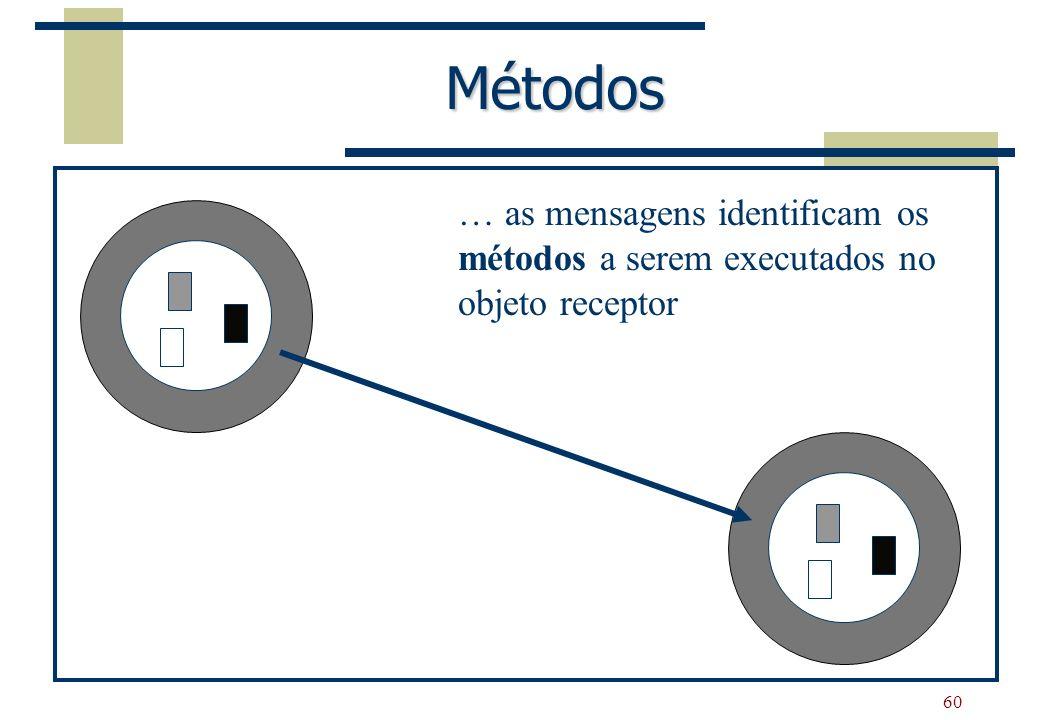 60 Métodos … as mensagens identificam os métodos a serem executados no objeto receptor